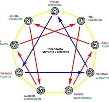 CLASE: ENEAGRAMA CONOCE TU CARACTER 2