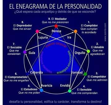 CLASE: ENEAGRAMA CONOCE TU CARACTER 5 FORO LIMI...